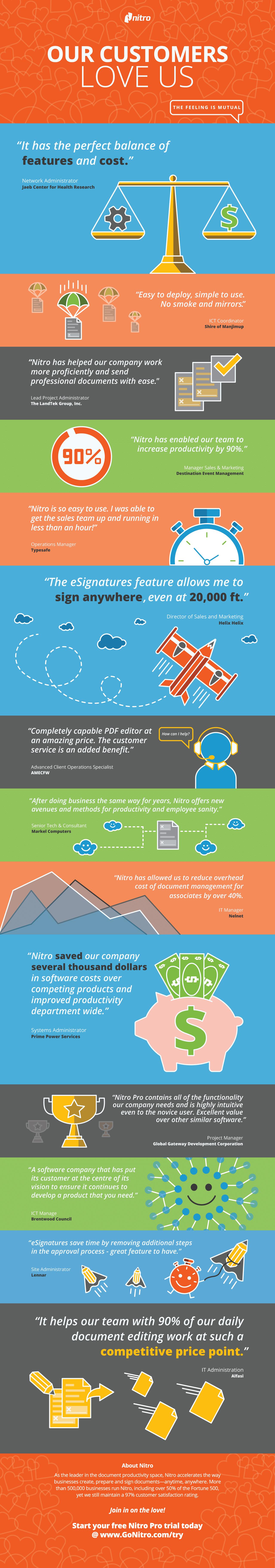 nitro pdf editor software reviews infographic