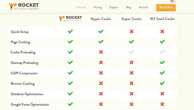 BEST WordPress caching Plugins WP Rocket